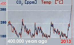 Temp+CO2Ggraph-HeadingSkyward!